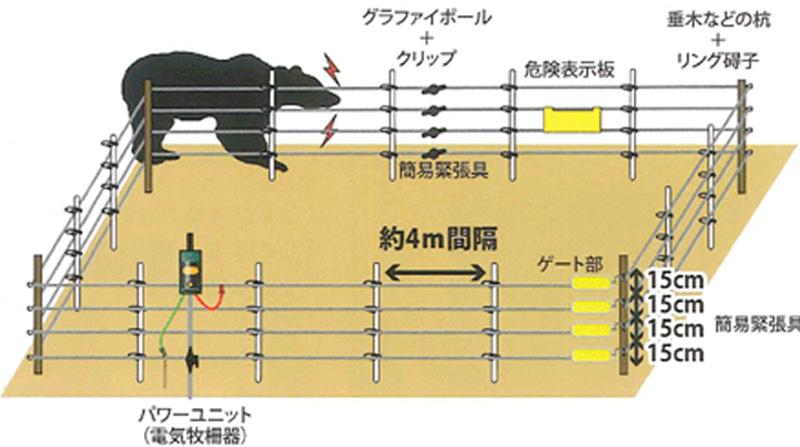 クマ用電気柵設置例