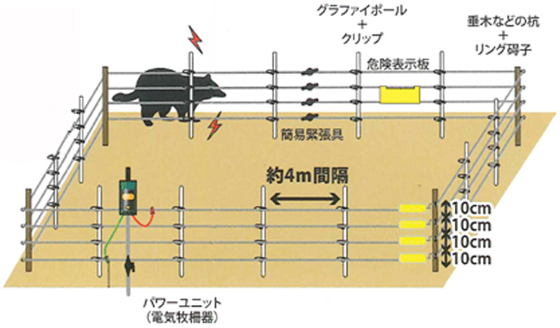 アライグマ・ハクビシン用電気柵設置例