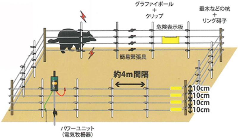 キツネ・タヌキ等用電気柵設置例
