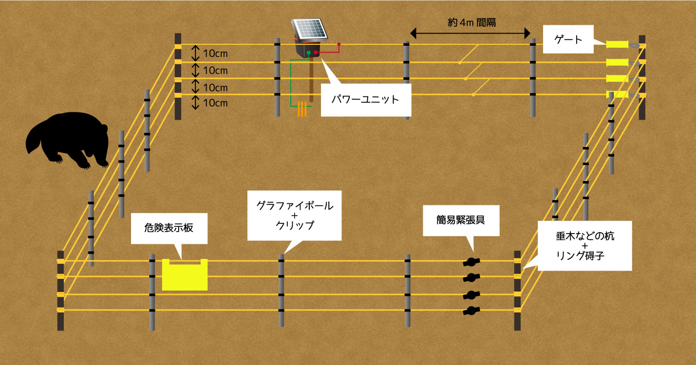 アライグマ対策の電気柵設置例