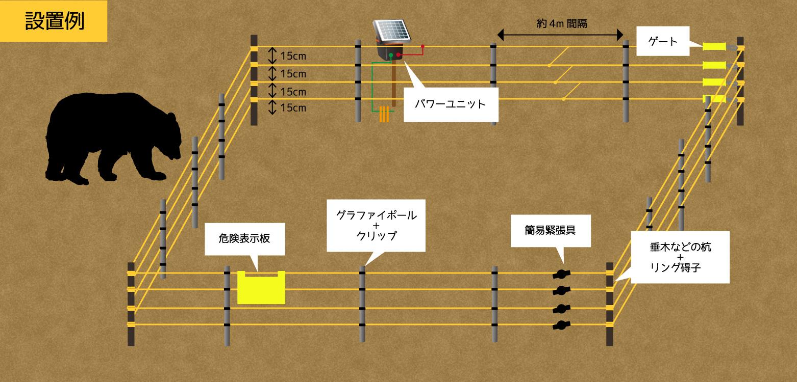 対クマの電気柵設置例